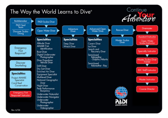 Stellar Divers PADI Development Chart